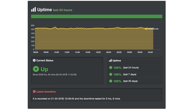 uptime performace domainracer reseller hosting
