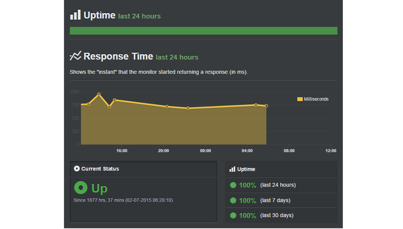 high uptime performace siteground reseller hosting