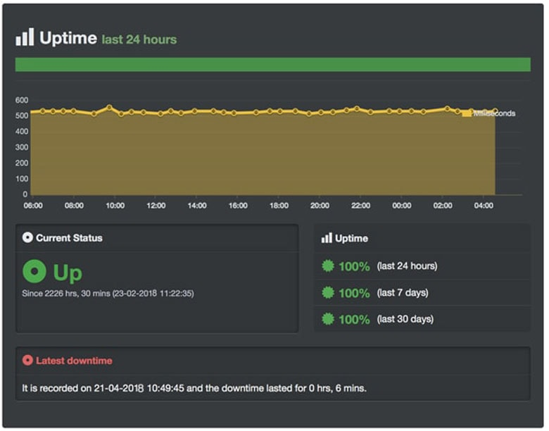 web hosting server uptime performance