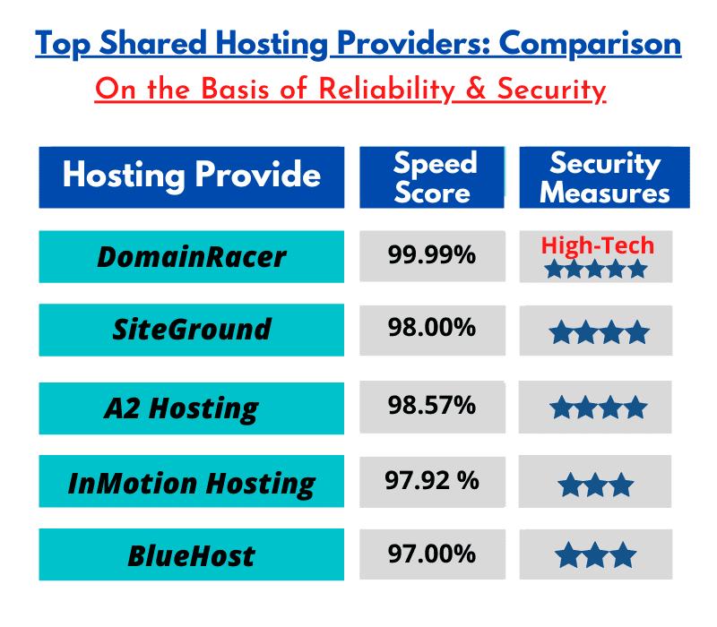 speedy and secured shared hosting platforms